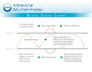 VN Marketing - Blood Sugar Chart