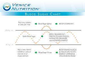 VN Marketing - Blood Sugar Chart
